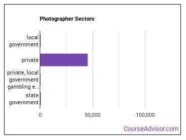 Photographer Sectors