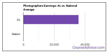 Photographers Earnings: AL vs. National Average