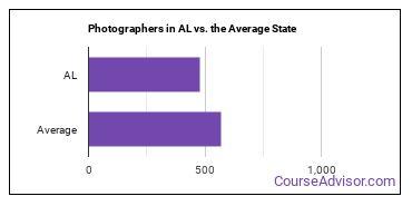 Photographers in AL vs. the Average State