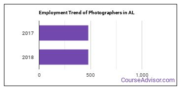 Photographers in AL Employment Trend