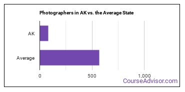 Photographers in AK vs. the Average State