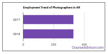 Photographers in AR Employment Trend