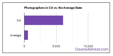 Photographers in CA vs. the Average State