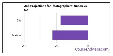 Job Projections for Photographers: Nation vs. CA