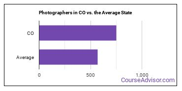 Photographers in CO vs. the Average State