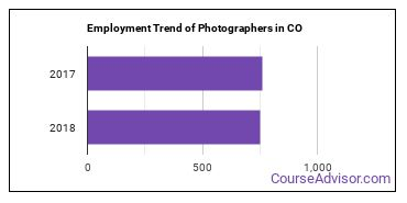 Photographers in CO Employment Trend