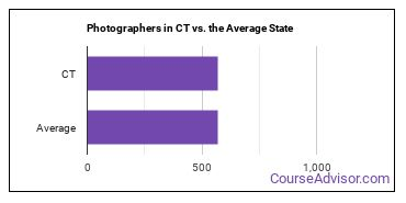 Photographers in CT vs. the Average State