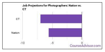 Job Projections for Photographers: Nation vs. CT