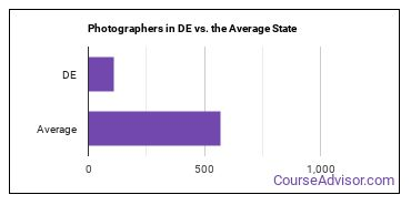 Photographers in DE vs. the Average State