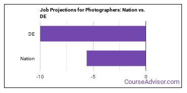 Job Projections for Photographers: Nation vs. DE