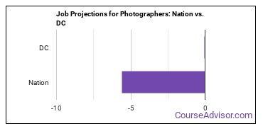 Job Projections for Photographers: Nation vs. DC