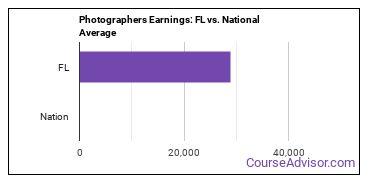 Photographers Earnings: FL vs. National Average