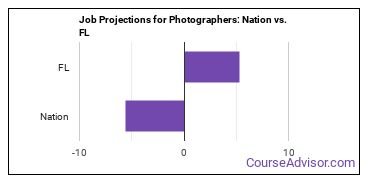 Job Projections for Photographers: Nation vs. FL
