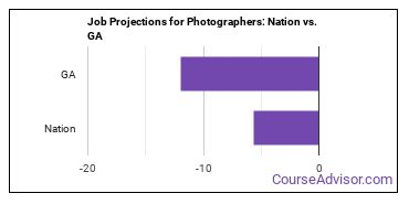 Job Projections for Photographers: Nation vs. GA