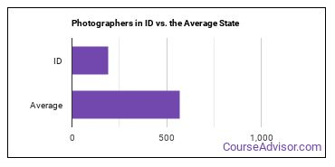 Photographers in ID vs. the Average State