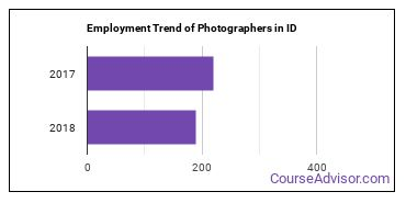 Photographers in ID Employment Trend