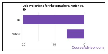 Job Projections for Photographers: Nation vs. ID