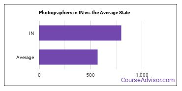 Photographers in IN vs. the Average State
