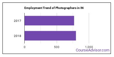 Photographers in IN Employment Trend