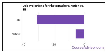 Job Projections for Photographers: Nation vs. IN