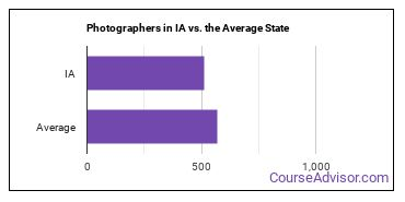 Photographers in IA vs. the Average State