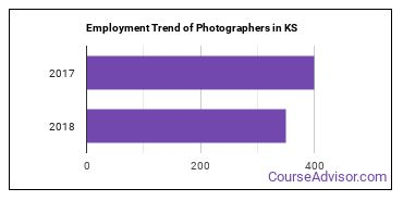 Photographers in KS Employment Trend