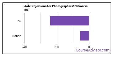 Job Projections for Photographers: Nation vs. KS