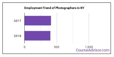 Photographers in KY Employment Trend