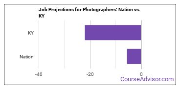 Job Projections for Photographers: Nation vs. KY