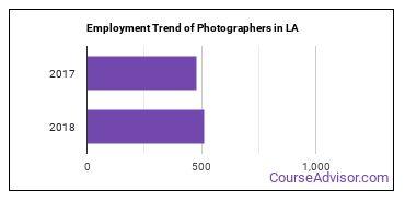 Photographers in LA Employment Trend