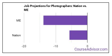 Job Projections for Photographers: Nation vs. ME