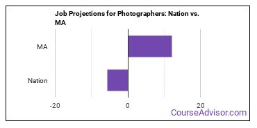 Job Projections for Photographers: Nation vs. MA