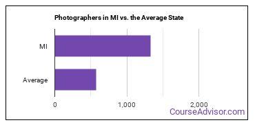 Photographers in MI vs. the Average State
