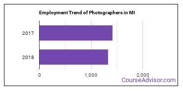 Photographers in MI Employment Trend