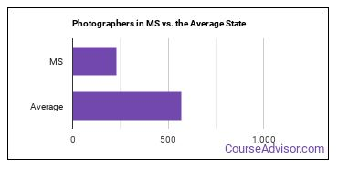 Photographers in MS vs. the Average State