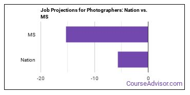 Job Projections for Photographers: Nation vs. MS