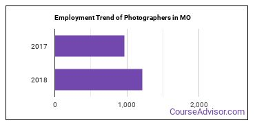 Photographers in MO Employment Trend