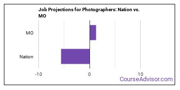 Job Projections for Photographers: Nation vs. MO