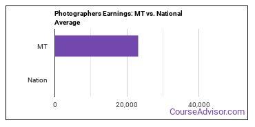 Photographers Earnings: MT vs. National Average