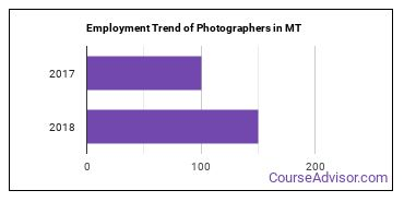 Photographers in MT Employment Trend