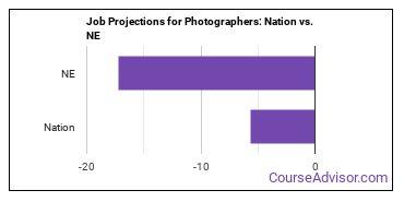 Job Projections for Photographers: Nation vs. NE