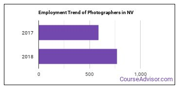 Photographers in NV Employment Trend
