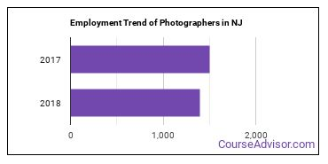 Photographers in NJ Employment Trend