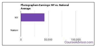 Photographers Earnings: NY vs. National Average