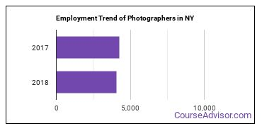 Photographers in NY Employment Trend