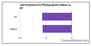 Job Projections for Photographers: Nation vs. NY