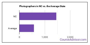 Photographers in NC vs. the Average State