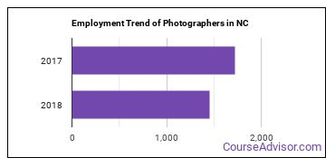 Photographers in NC Employment Trend