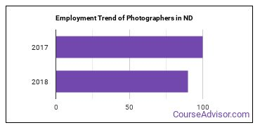 Photographers in ND Employment Trend