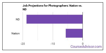 Job Projections for Photographers: Nation vs. ND